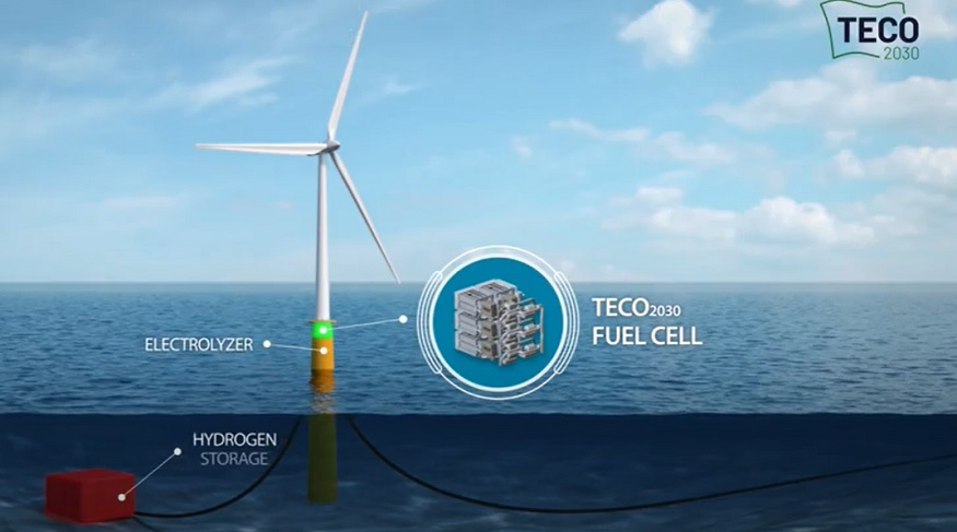Stationary fuel cell - TECO 2030 Stationary installation fuel cell concept - YouTube