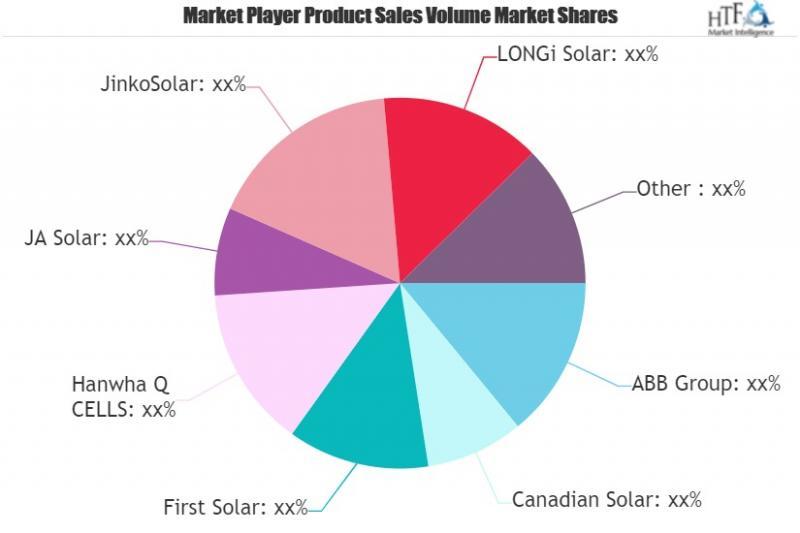 Solar Power Equipment Market