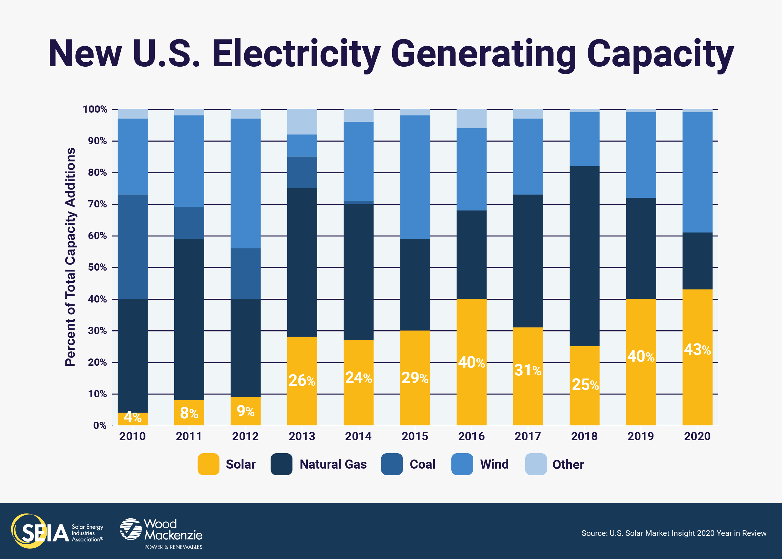 SEIA: Solar on the way to quadrupling capacity by 2030