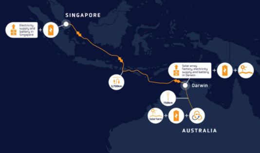 SunCable's 14 GW plan goes ahead with the move for a solar MFG system in Darwin - Saurenergy
